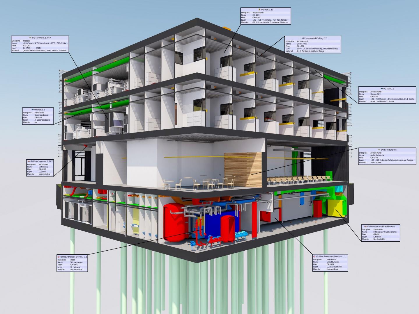 Neubau SIAF Koordinationsmodell © OOS AG