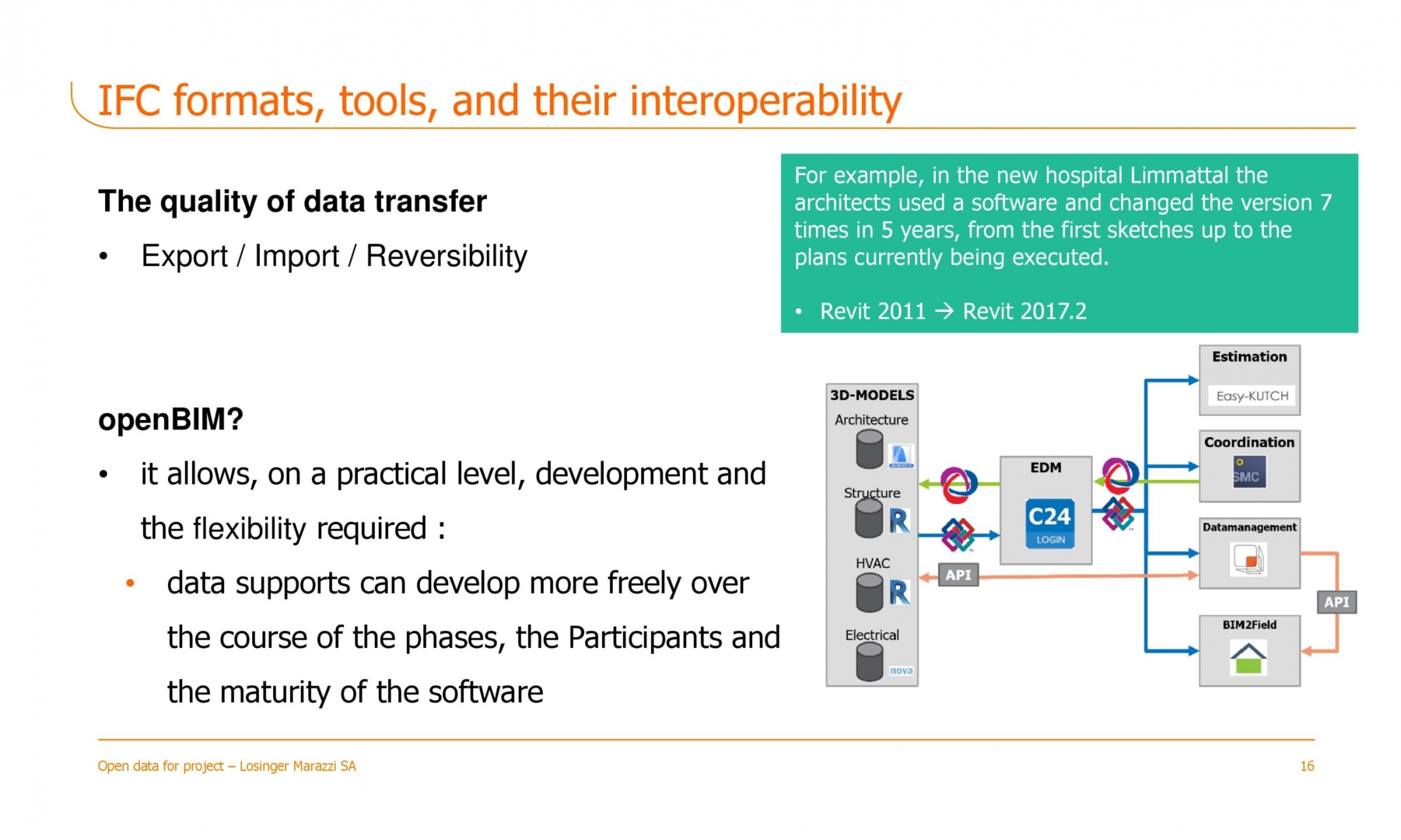 IFC formats, tools, and their interoperability © Losinger Marazzi SA
