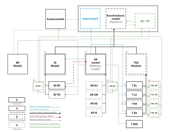 Diagramm Modellstruktur © OOS AG