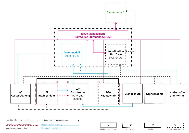 Diagramm Kollaboration und Kommunikation © OOS AG