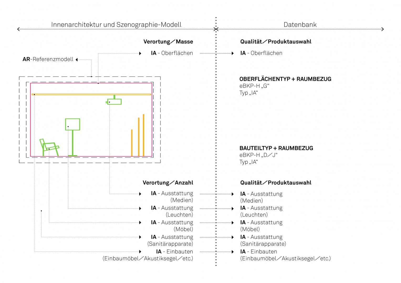 Prozess Innenausbau-Szenographie © OOS AG