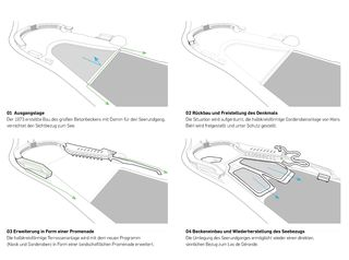 Bains de Géronde Diagramm Bains de Géronde von Nau2 GmbH
